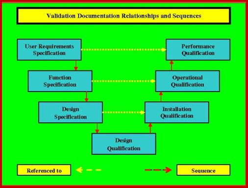 iq oq pq validation templates iq oq pq validation templates choice image template