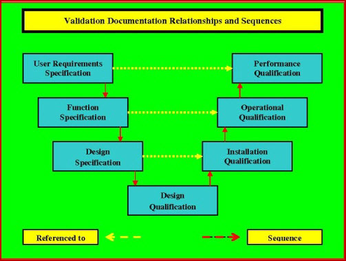 This schematic shows the basic document inter-relationships.