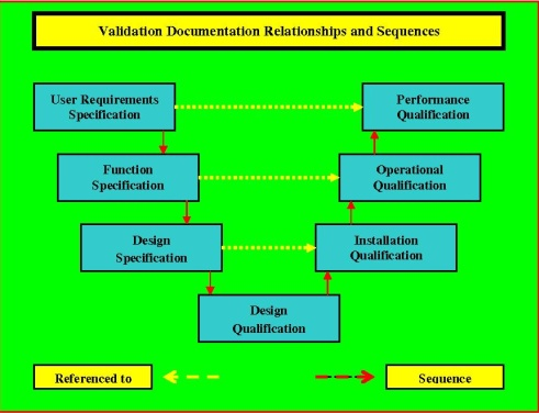 This graphic is a schematic of the inter-relationships of performance qualification documentation.