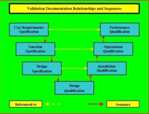 Graphic portrays the interrelationships between protocolanmd specification used in our validation plan.
