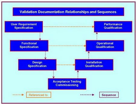 This graphic depicts the typical measuring instruments calibration manager document required for validation.y