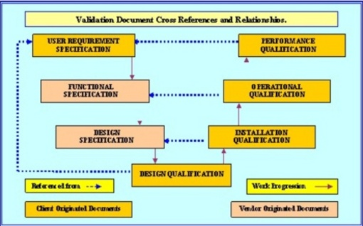this graphic depicts document relationship required in the FDA Quality Plan.