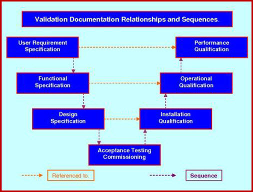 This graphic depicts the use of validation packages