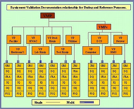This schematic diagram shows the inter-relationship of validation documents.