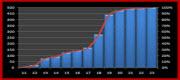 CAPA GMP Review graph image.