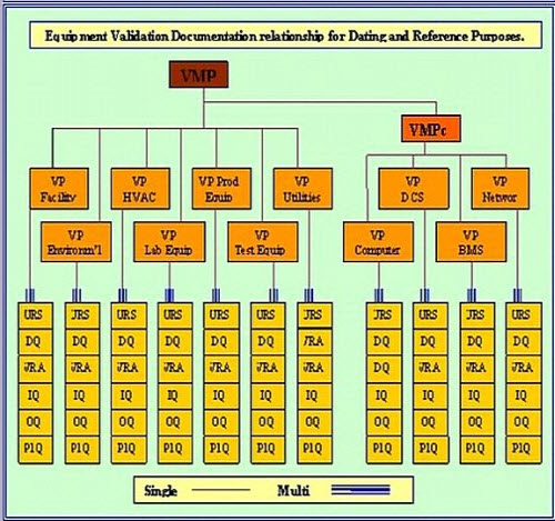 This graphic is a schematic of document inter-relationships for computer qualifcation.