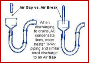 This graphic portrays an air gap as must be used on ceratain installation qualification rasks.all