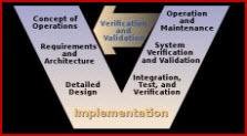 Schematic diagram for software qualification data flow.