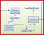 This graphic depicts a Software Qualification data flow diagram.