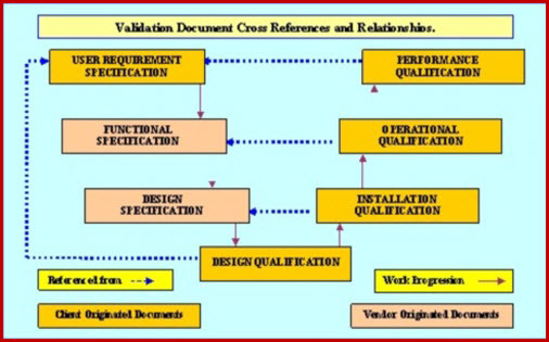 Schematic sketch of the Pharmaceutical equipment validation documentation requirements.