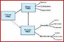 This schematic indicates FDA Failure Analysis types.