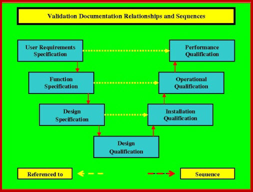 This graphic displays the relationships between validation documents.