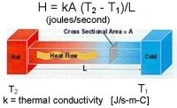 this graphic depicts the formula used in autoclave validation for the calculation of heat transfer.