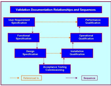 Graphic of the relationship between documents used in validation documentation sequence.