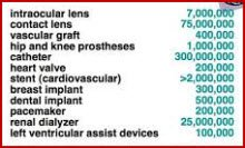 This graphic displays the market size for FDA medical device templates.